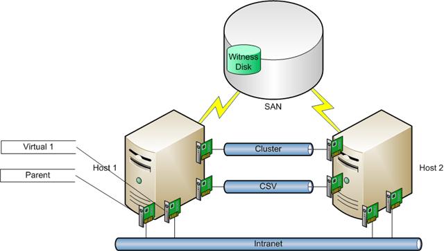 image4 - Windows Server 2012 R2 - Hyper-v 3.0 - Backup e Restore de máquina virtual com Windows Server Backup